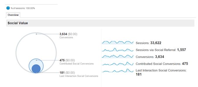 Google Analytics Social Value