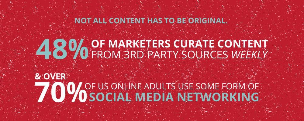Inbound Marketing &Amp; Content Curation Statistics