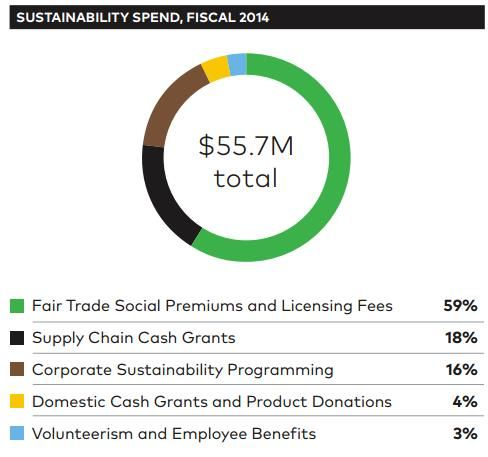 Keurig Green Mountain Sustainability Report