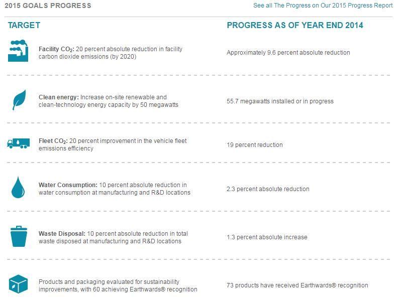 Johnson and Johnson Progress Report