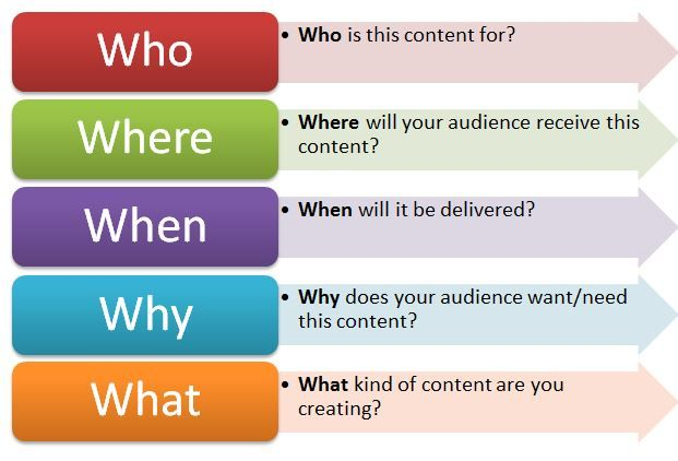 Content Strategy Positive User Experience – 5 W S Worksheet