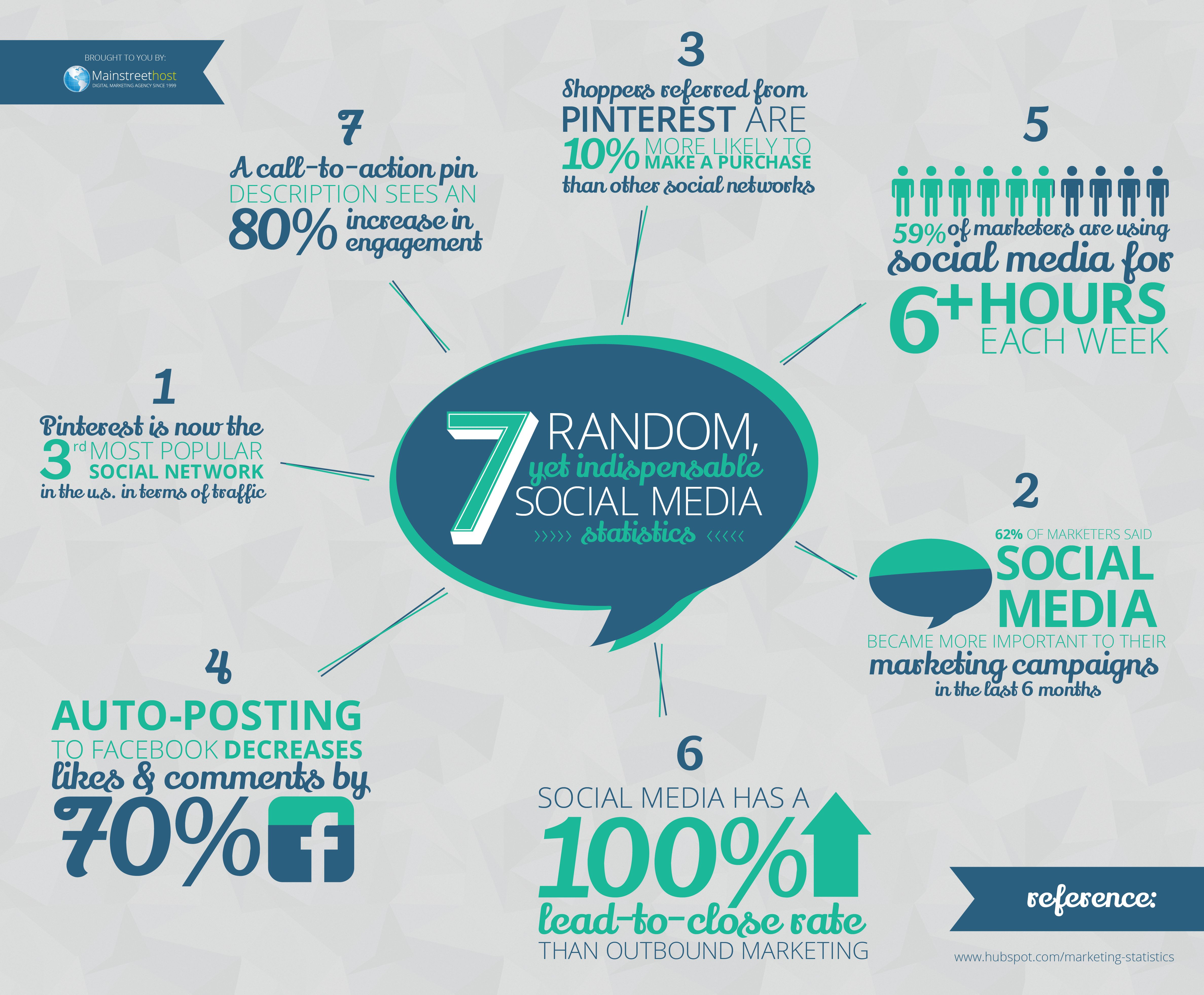 13 Statistics from an Inc. 500 Social Media Study - Sword and the ...